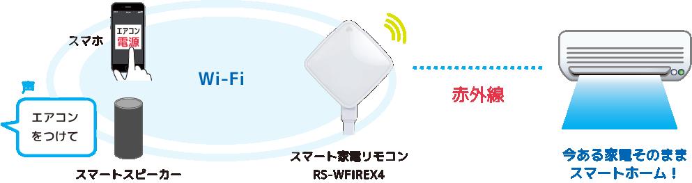 スマート家電リモコン