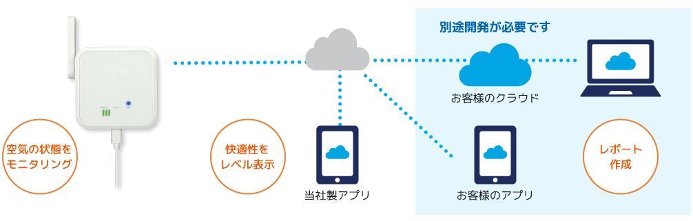 空気の状態をまとめて計測Wi-Fi環境センサー