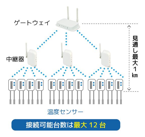 接続台数は最大12台