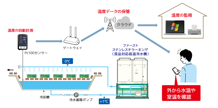 冷却時の温度計測・温度記録を自動化