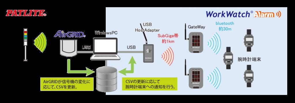 AirGRID連携システム例